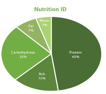 nutritionid