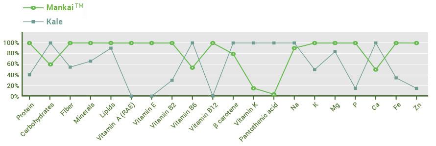 kale-chart
