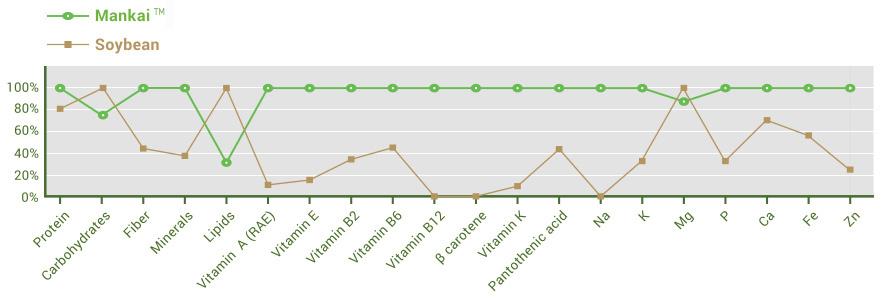 soybean-chart
