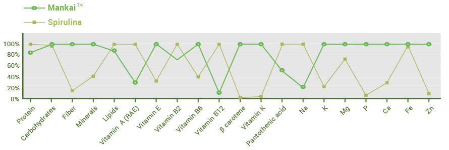 spirolina-chart